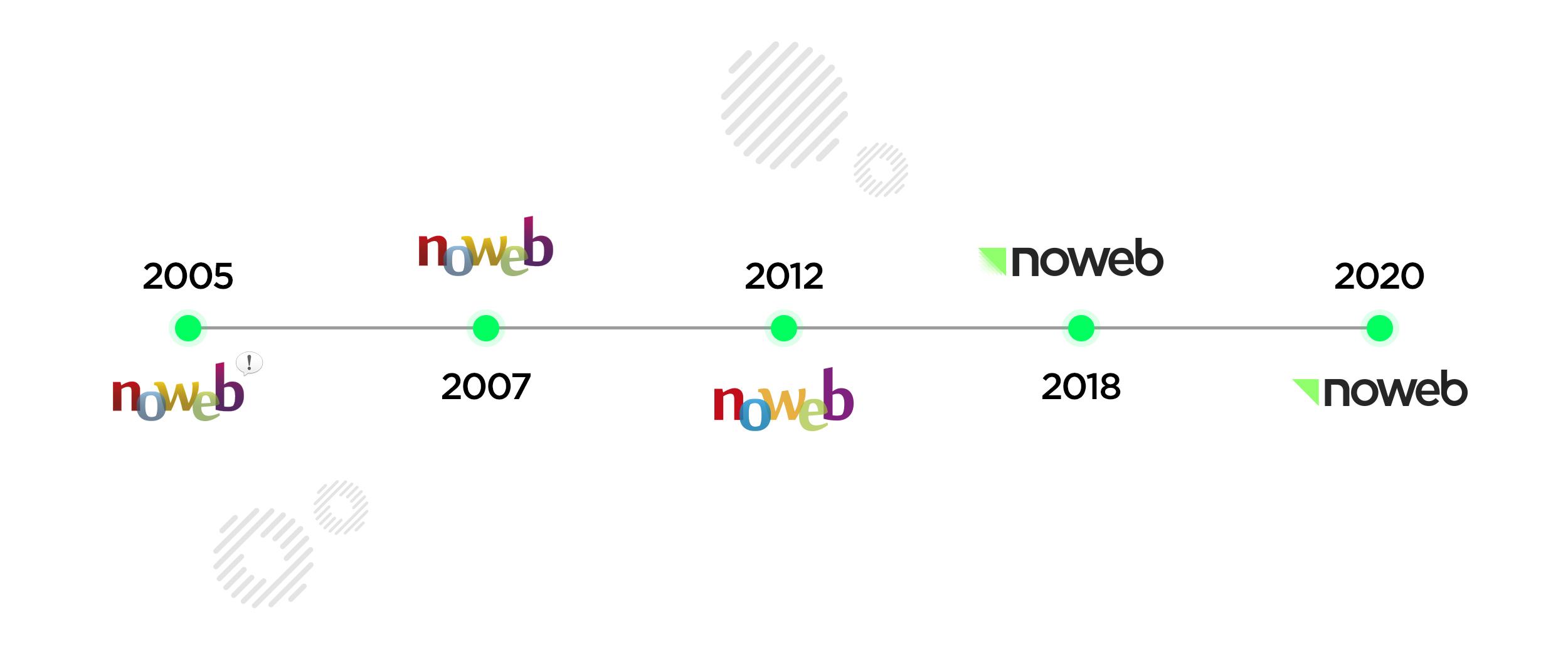 Porque Noweb